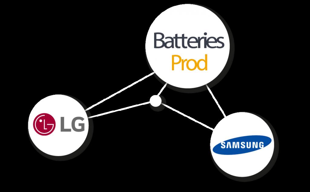 Lg et Samsung partenaires de Batteries Prod